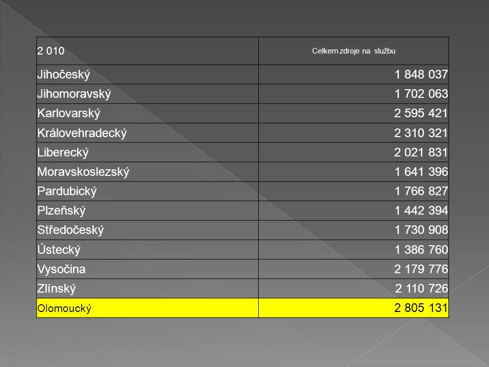 2 010 Celkem zdroje na službu Jihočeský1 848 037 Jihomoravský1 702 063 Karlovarský2 595 421 Královehradecký2 310 321 Liberecký2 021 831 Moravskoslezsk