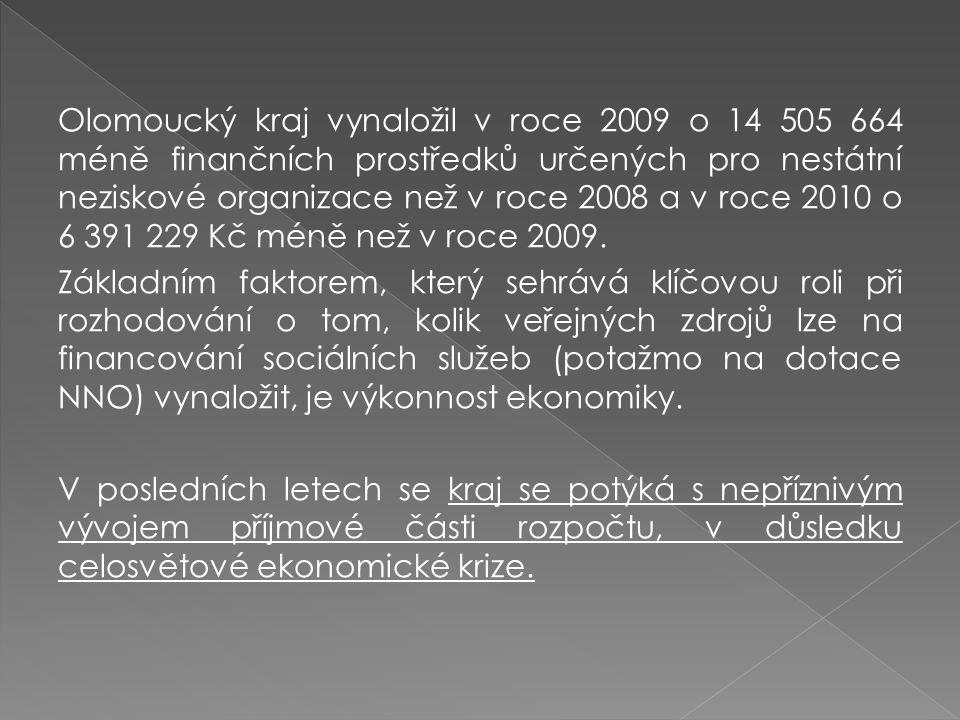 Olomoucký kraj vynaložil v roce 2009 o 14 505 664 méně finančních prostředků určených pro nestátní neziskové organizace než v roce 2008 a v roce 2010 o 6 391 229 Kč méně než v roce 2009.
