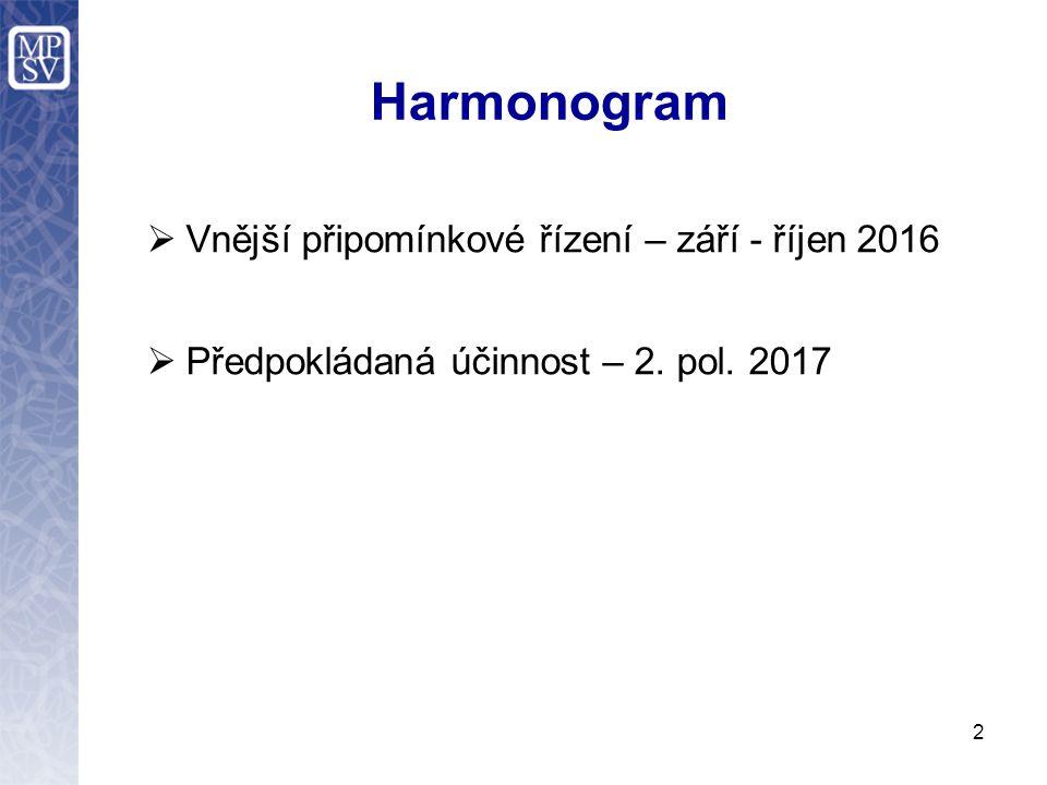 Harmonogram  Vnější připomínkové řízení – září - říjen 2016  Předpokládaná účinnost – 2. pol. 2017 2