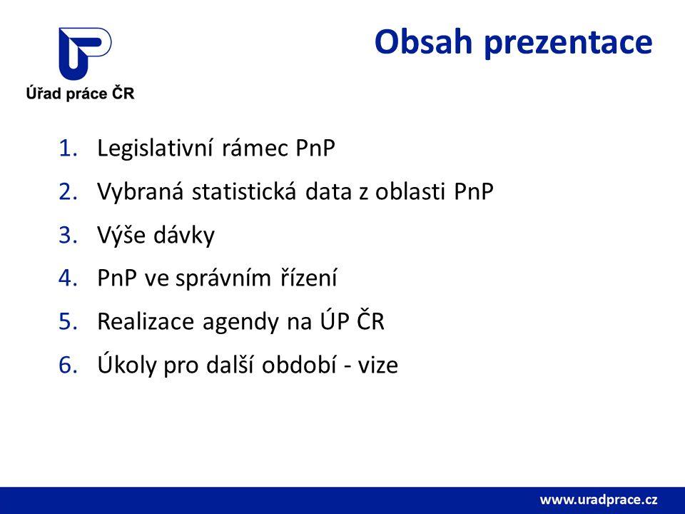 1.Legislativní rámec PnP Příspěvek na péči (PnP) - kompetence Úřadu práce ČR od 1.