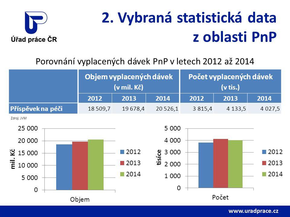 2. Vybraná statistická data z oblasti PnP Porovnání vyplacených dávek PnP v letech 2012 až 2014 Objem vyplacených dávek (v mil. Kč) Počet vyplacených