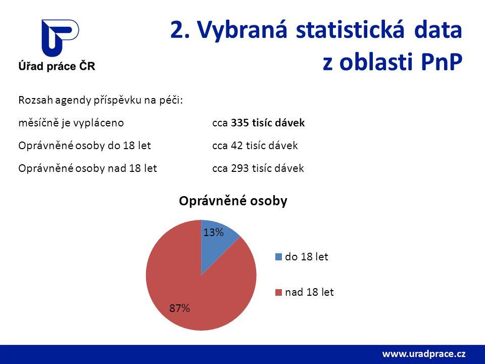 2. Vybraná statistická data z oblasti PnP Rozsah agendy příspěvku na péči: měsíčně je vypláceno cca 335 tisíc dávek Oprávněné osoby do 18 let cca 42 t