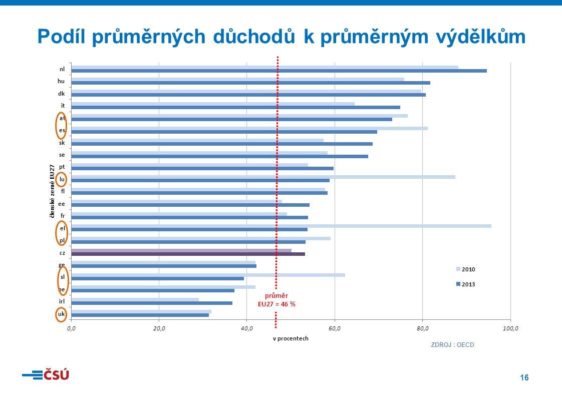 16 Podíl průměrných důchodů k průměrným výdělkům