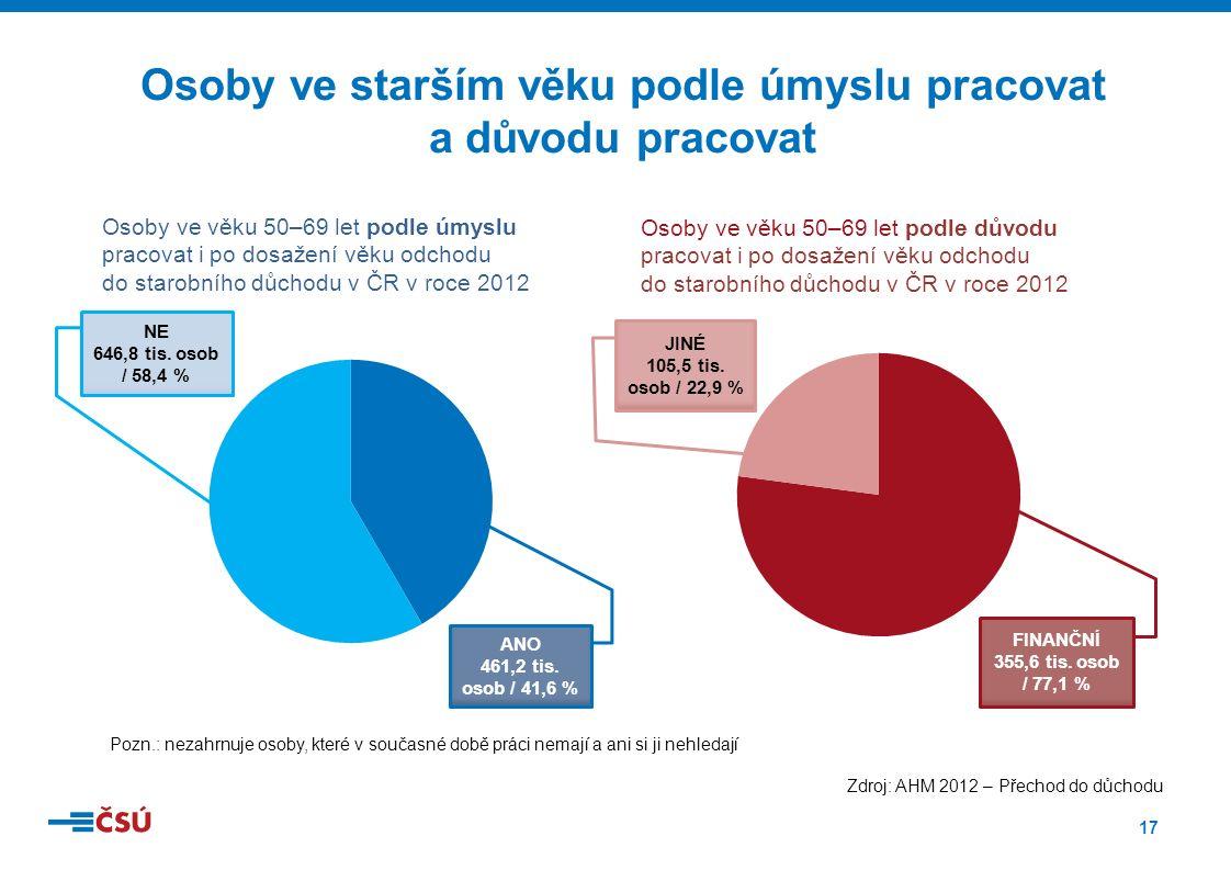17 Osoby ve starším věku podle úmyslu pracovat a důvodu pracovat Pozn.: nezahrnuje osoby, které v současné době práci nemají a ani si ji nehledají Osoby ve věku 50–69 let podle úmyslu pracovat i po dosažení věku odchodu do starobního důchodu v ČR v roce 2012 Osoby ve věku 50–69 let podle důvodu pracovat i po dosažení věku odchodu do starobního důchodu v ČR v roce 2012 NE 646,8 tis.