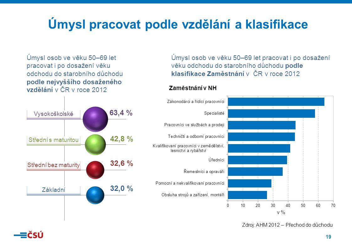 19 Úmysl pracovat podle vzdělání a klasifikace Úmysl osob ve věku 50–69 let pracovat i po dosažení věku odchodu do starobního důchodu podle nejvyššího dosaženého vzdělání v ČR v roce 2012 Úmysl osob ve věku 50–69 let pracovat i po dosažení věku odchodu do starobního důchodu podle klasifikace Zaměstnání v ČR v roce 2012 32,0 % 32,6 % 42,8 % Střední bez maturity 63,4 % Základní Vysokoškolské Střední s maturitou v % Zaměstnání v NH Zdroj: AHM 2012 – Přechod do důchodu