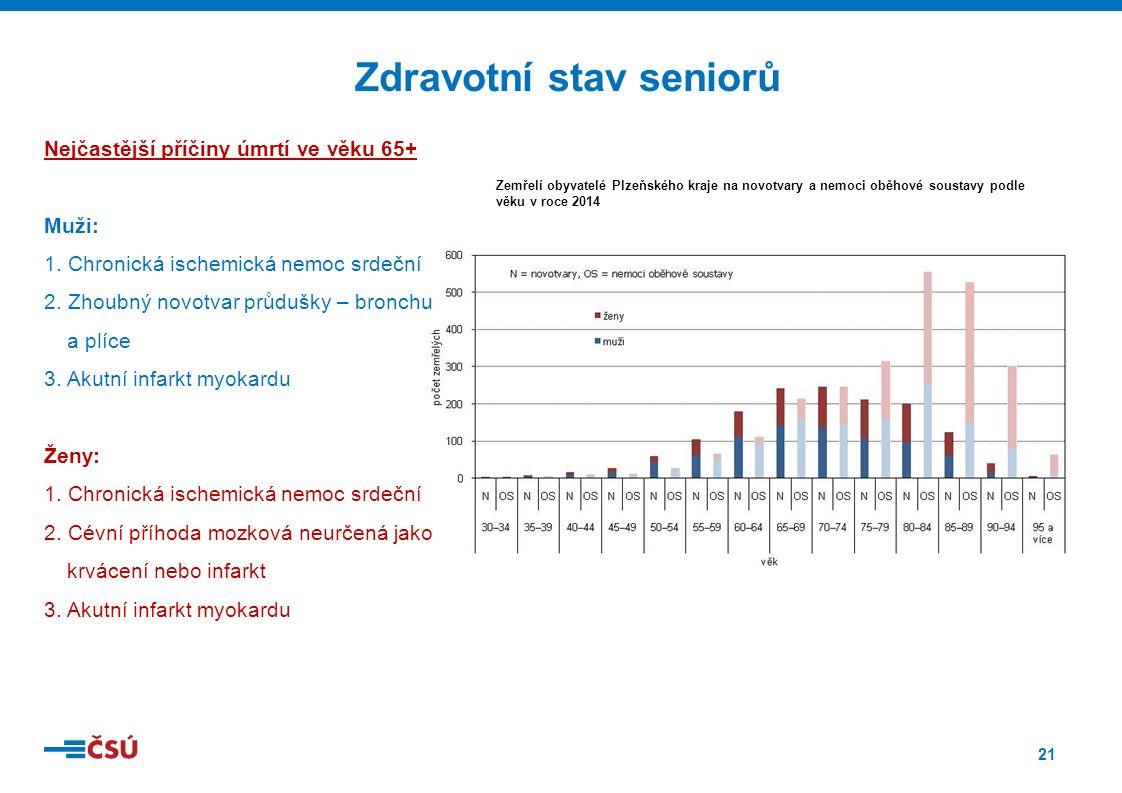 21 Zemřelí obyvatelé Plzeňského kraje na novotvary a nemoci oběhové soustavy podle věku v roce 2014 Nejčastější příčiny úmrtí ve věku 65+ Muži: 1.