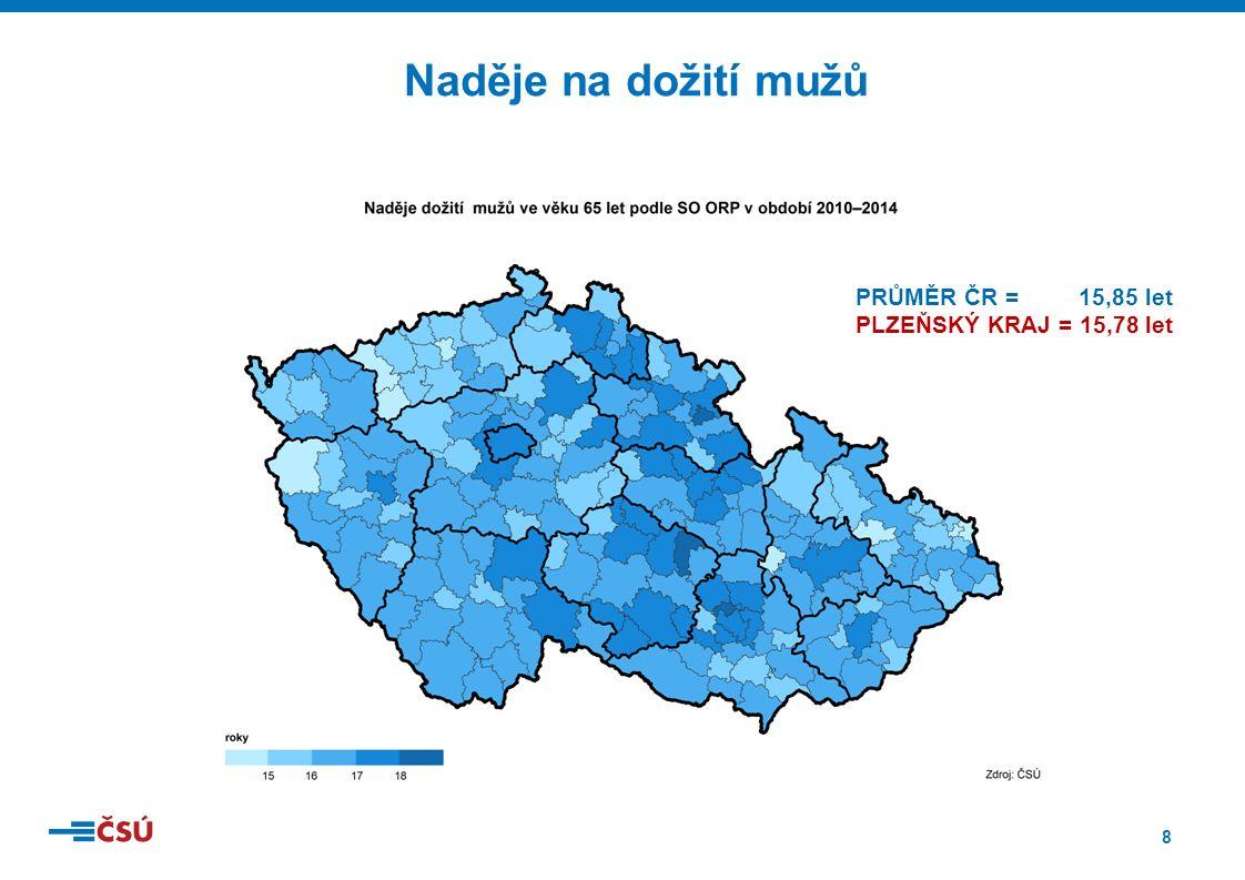 8 Naděje na dožití mužů PRŮMĚR ČR = 15,85 let PLZEŇSKÝ KRAJ = 15,78 let