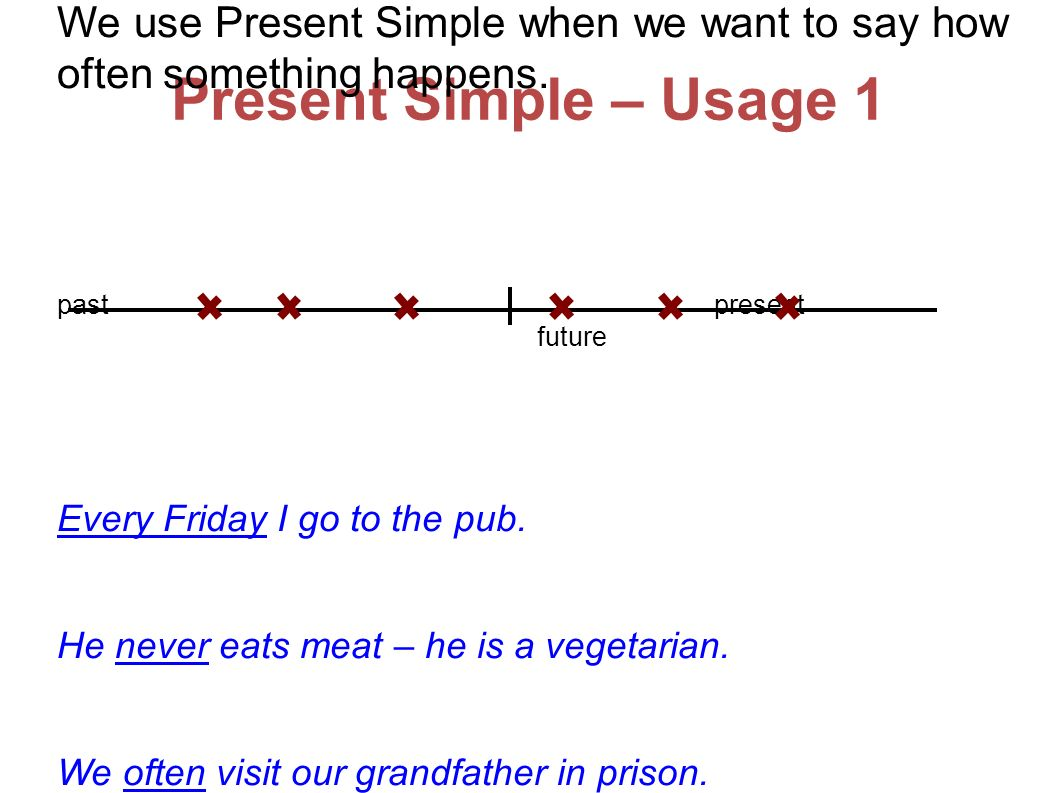 Present Simple – Usage 1 We use Present Simple when we want to say how often something happens.