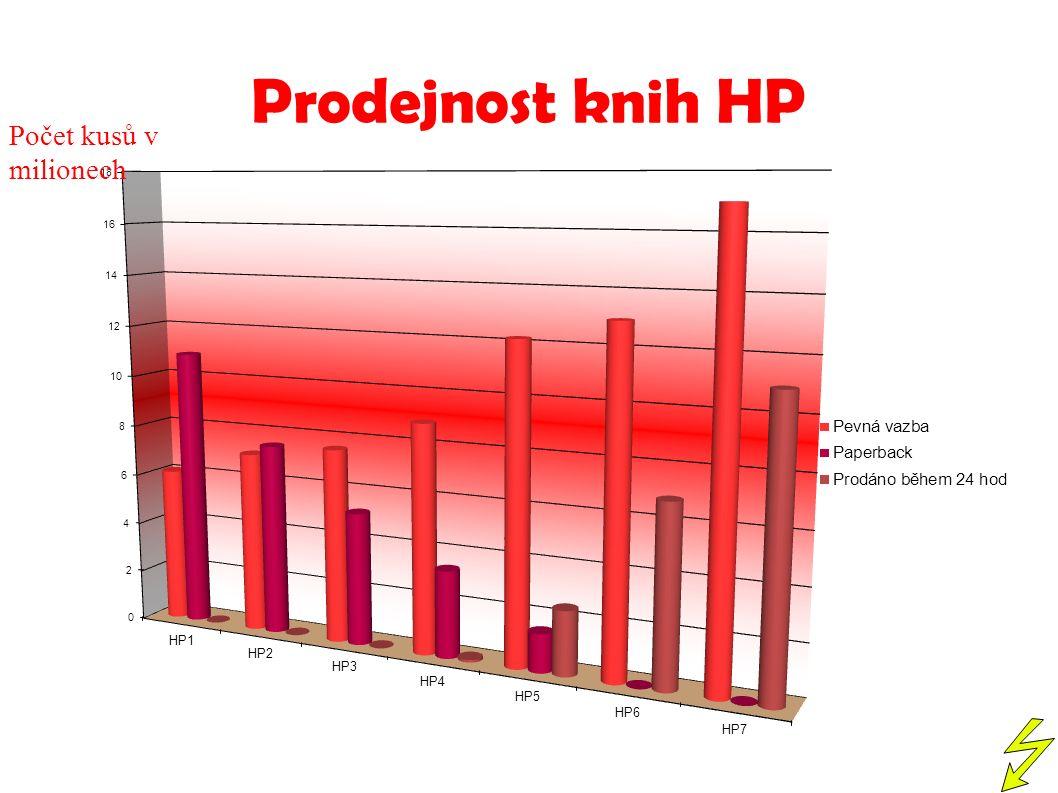 Prodejnost knih HP Počet kusů v milionech