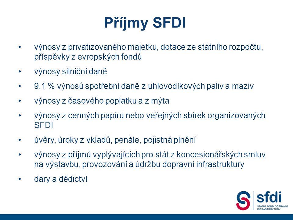 Příjmy SFDI výnosy z privatizovaného majetku, dotace ze státního rozpočtu, příspěvky z evropských fondů výnosy silniční daně 9,1 % výnosů spotřební daně z uhlovodíkových paliv a maziv výnosy z časového poplatku a z mýta výnosy z cenných papírů nebo veřejných sbírek organizovaných SFDI úvěry, úroky z vkladů, penále, pojistná plnění výnosy z příjmů vyplývajících pro stát z koncesionářských smluv na výstavbu, provozování a údržbu dopravní infrastruktury dary a dědictví