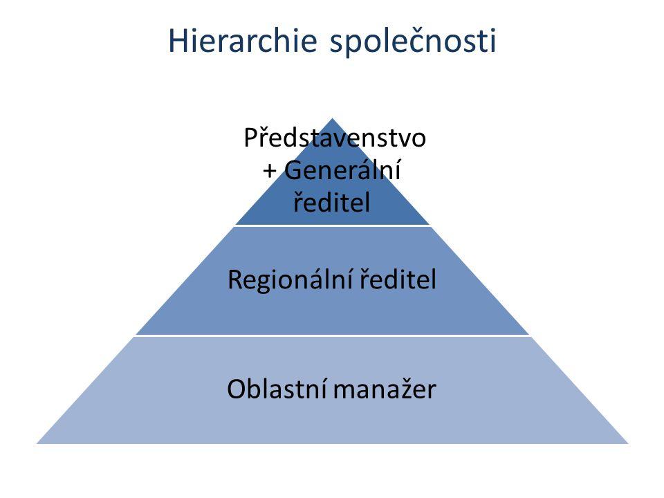 Hierarchie společnosti Představenstvo + Generální ředitel Regionální ředitel Oblastní manažer