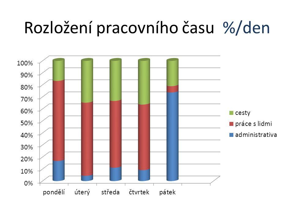 Rozložení pracovního času %/den