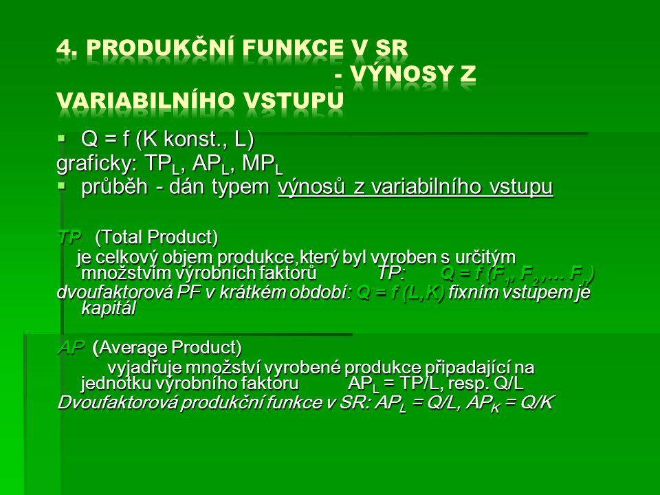  Q = f (K konst., L) graficky: TP L, AP L, MP L  průběh - dán typem výnosů z variabilního vstupu TP (Total Product) je celkový objem produkce,který byl vyroben s určitým množstvím výrobních faktorů TP: Q = f (F 1, F 2,… F n ) je celkový objem produkce,který byl vyroben s určitým množstvím výrobních faktorů TP: Q = f (F 1, F 2,… F n ) dvoufaktorová PF v krátkém období: Q = f (L,K) fixním vstupem je kapitál AP (Average Product) vyjadřuje množství vyrobené produkce připadající na jednotku výrobního faktoru AP L = TP/L, resp.