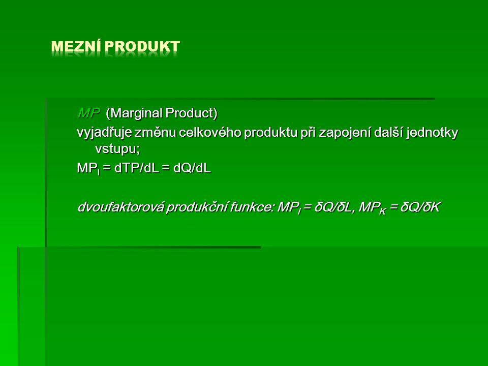 MP (Marginal Product) vyjadřuje změnu celkového produktu při zapojení další jednotky vstupu; MP l = dTP/dL = dQ/dL dvoufaktorová produkční funkce: MP l = δQ/δL, MP K = δQ/δK