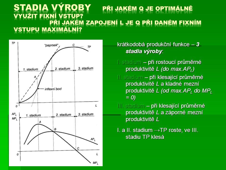krátkodobá produkční funkce – 3 stadia výroby: I.