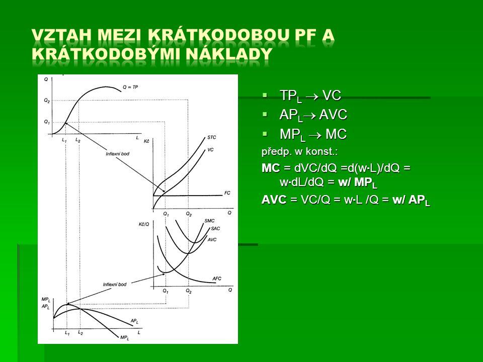  TP L  VC  AP L  AVC  MP L  MC předp.