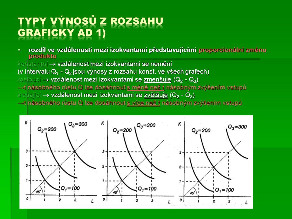  rozdíl ve vzdálenosti mezi izokvantami představujícími proporcionální změnu produktu konstantní  vzdálenost mezi izokvantami se nemění (v intervalu Q 1 - Q 2 jsou výnosy z rozsahu konst.