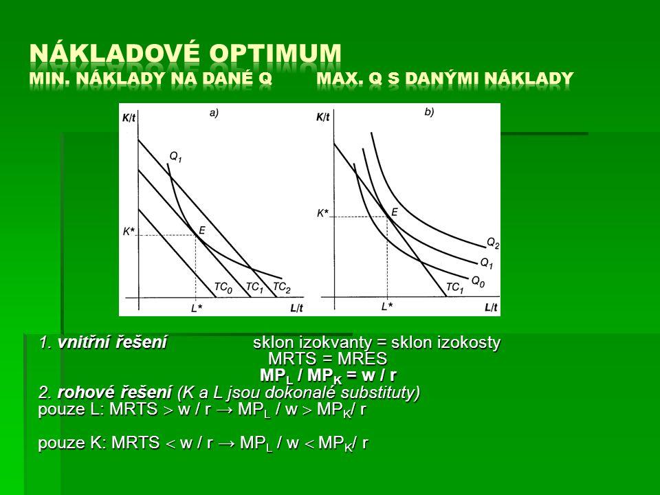 1. vnitřní řešení sklon izokvanty = sklon izokosty MRTS = MRES MP L / MP K = w / r 2.