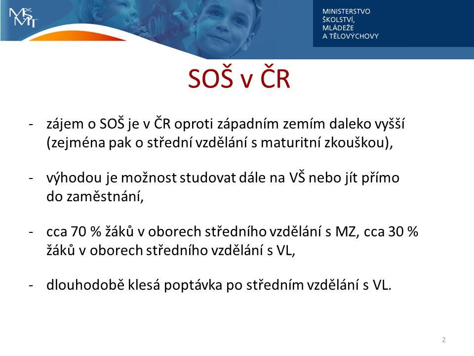 SOŠ v ČR -zájem o SOŠ je v ČR oproti západním zemím daleko vyšší (zejména pak o střední vzdělání s maturitní zkouškou), -výhodou je možnost studovat dále na VŠ nebo jít přímo do zaměstnání, -cca 70 % žáků v oborech středního vzdělání s MZ, cca 30 % žáků v oborech středního vzdělání s VL, -dlouhodobě klesá poptávka po středním vzdělání s VL.