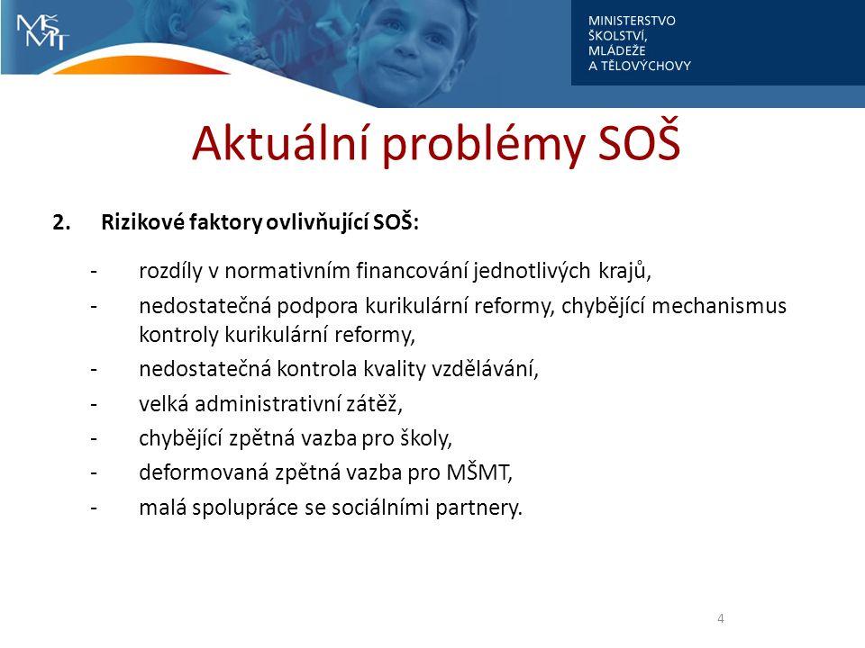 Aktuální problémy SOŠ 2.