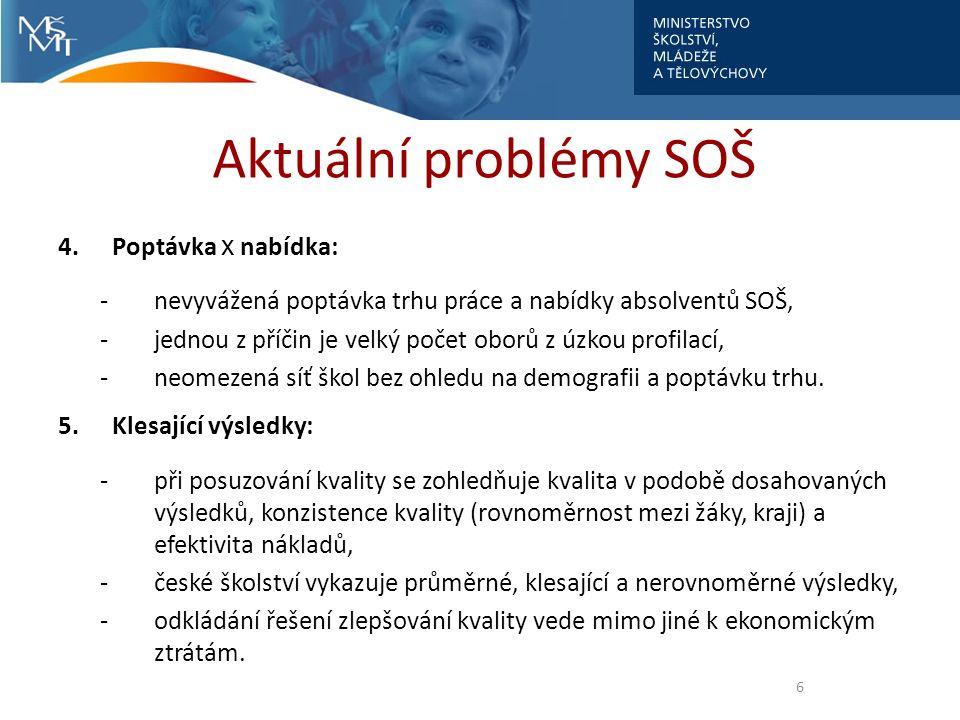 Aktuální problémy SOŠ 4.