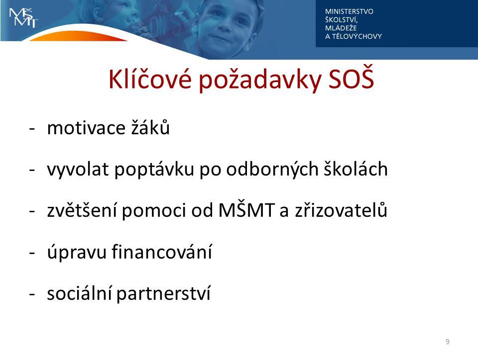 Klíčové požadavky SOŠ -motivace žáků -vyvolat poptávku po odborných školách -zvětšení pomoci od MŠMT a zřizovatelů -úpravu financování -sociální partnerství 9