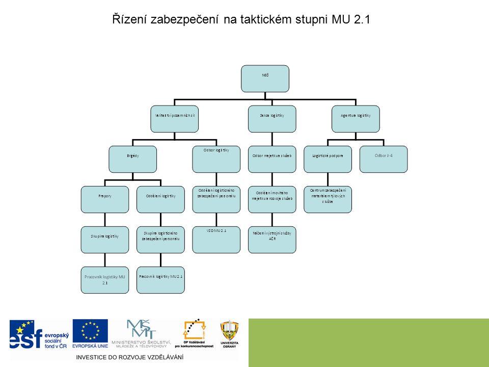 Řízení zabezpečení na taktickém stupni MU 2.1