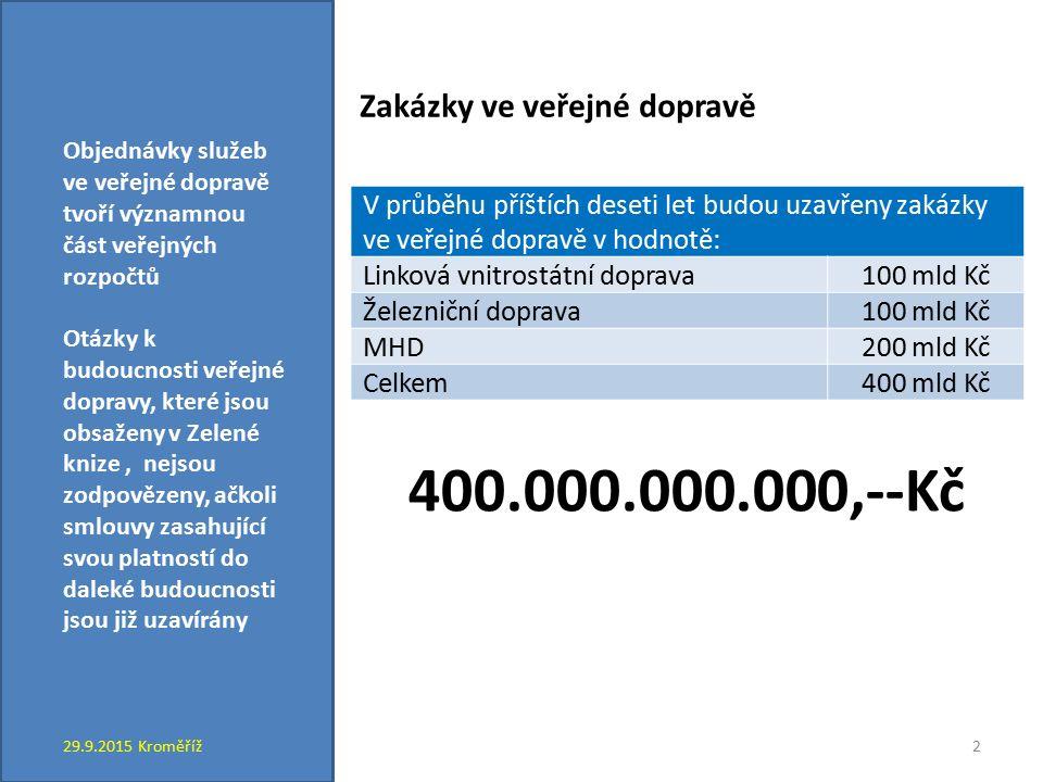 Objednávky služeb ve veřejné dopravě tvoří významnou část veřejných rozpočtů Otázky k budoucnosti veřejné dopravy, které jsou obsaženy v Zelené knize, nejsou zodpovězeny, ačkoli smlouvy zasahující svou platností do daleké budoucnosti jsou již uzavírány 400.000.000.000,--Kč 29.9.2015 Kroměříž2 V průběhu příštích deseti let budou uzavřeny zakázky ve veřejné dopravě v hodnotě: Linková vnitrostátní doprava100 mld Kč Železniční doprava100 mld Kč MHD200 mld Kč Celkem400 mld Kč Zakázky ve veřejné dopravě