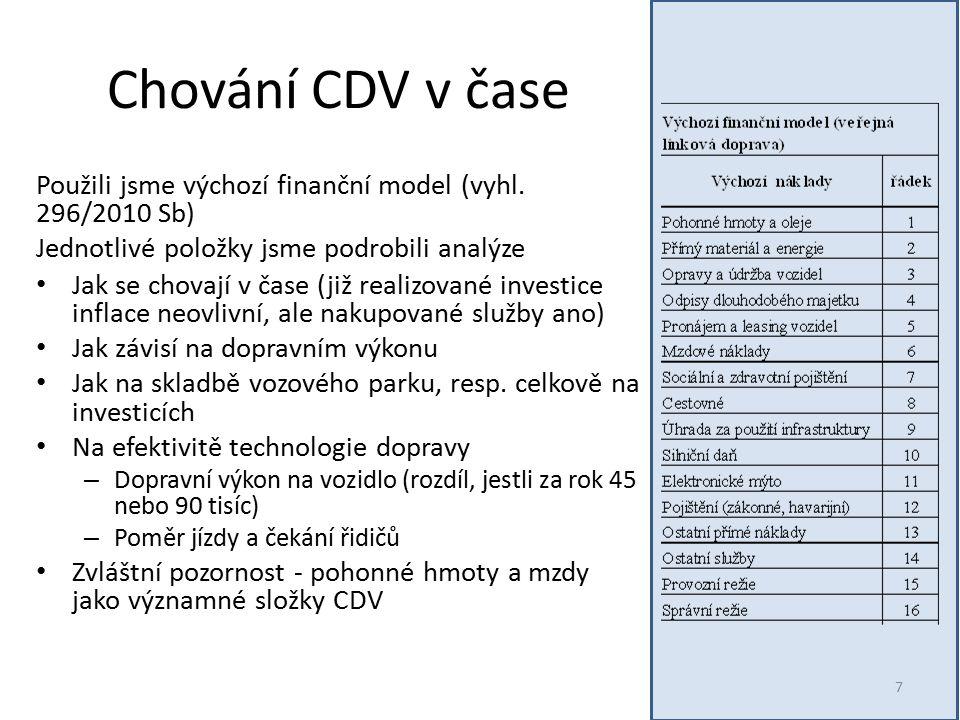 Chování CDV v čase 7 Použili jsme výchozí finanční model (vyhl.