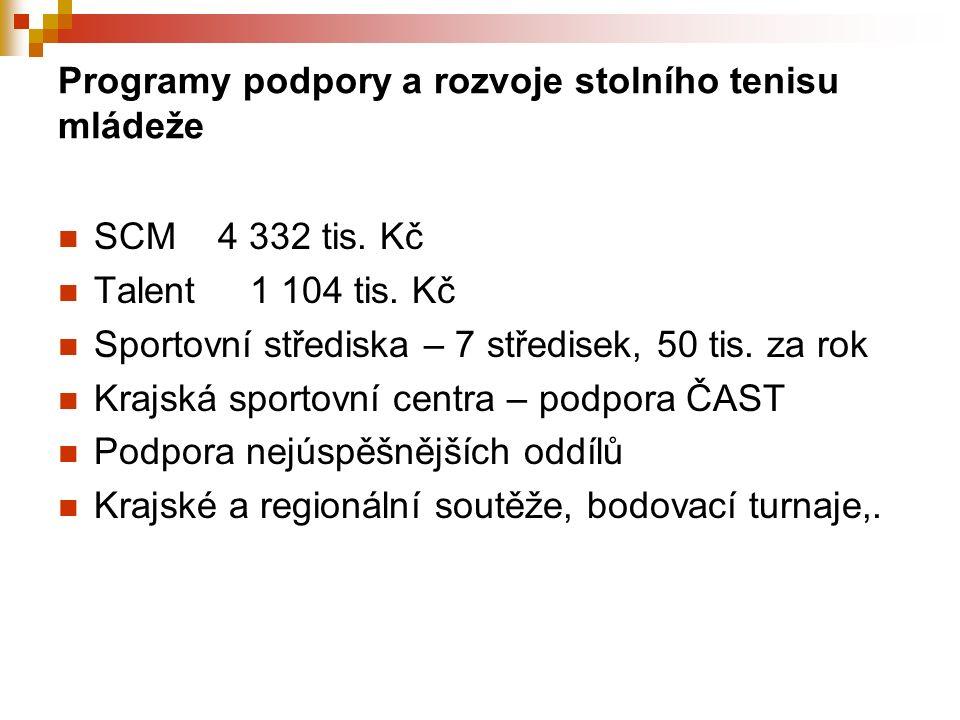 Programy podpory a rozvoje stolního tenisu mládeže SCM 4 332 tis.