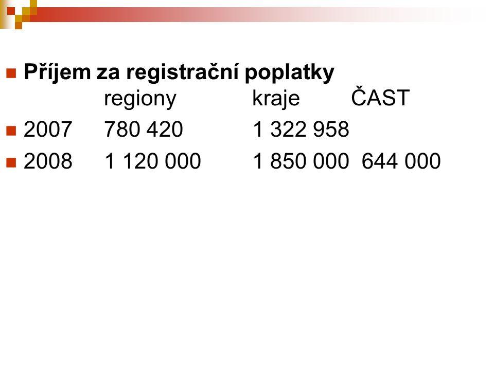 Příjem za registrační poplatky regionykrajeČAST 2007780 4201 322 958 20081 120 0001 850 000 644 000