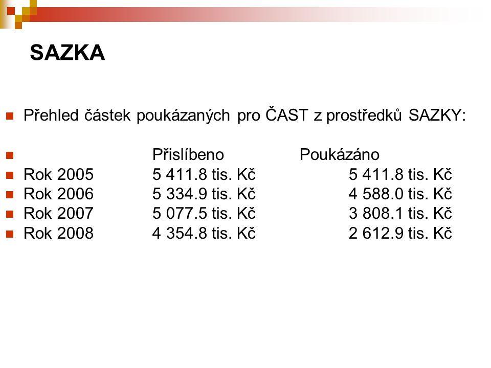 SAZKA Přehled částek poukázaných pro ČAST z prostředků SAZKY: Přislíbeno Poukázáno Rok 20055 411.8 tis.