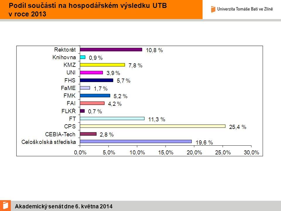Akademický senát dne 6. května 2014 Podíl součástí na hospodářském výsledku UTB v roce 2013