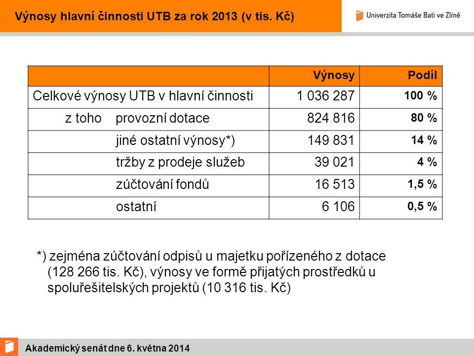 Akademický senát dne 6. května 2014 Výnosy hlavní činnosti UTB za rok 2013 (v tis.