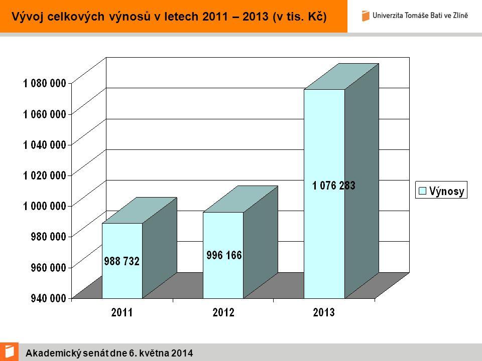 Akademický senát dne 6. května 2014 Vývoj celkových výnosů v letech 2011 – 2013 (v tis. Kč)
