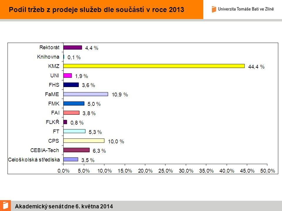 Akademický senát dne 6. května 2014 Podíl tržeb z prodeje služeb dle součástí v roce 2013