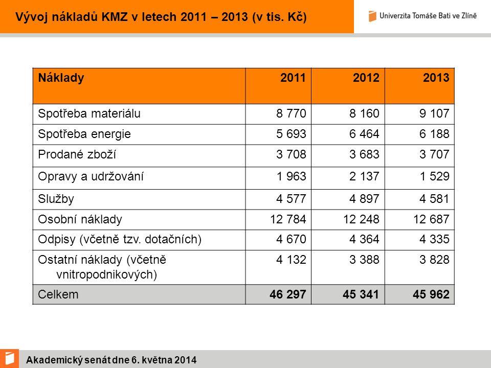 Akademický senát dne 6. května 2014 Vývoj nákladů KMZ v letech 2011 – 2013 (v tis.