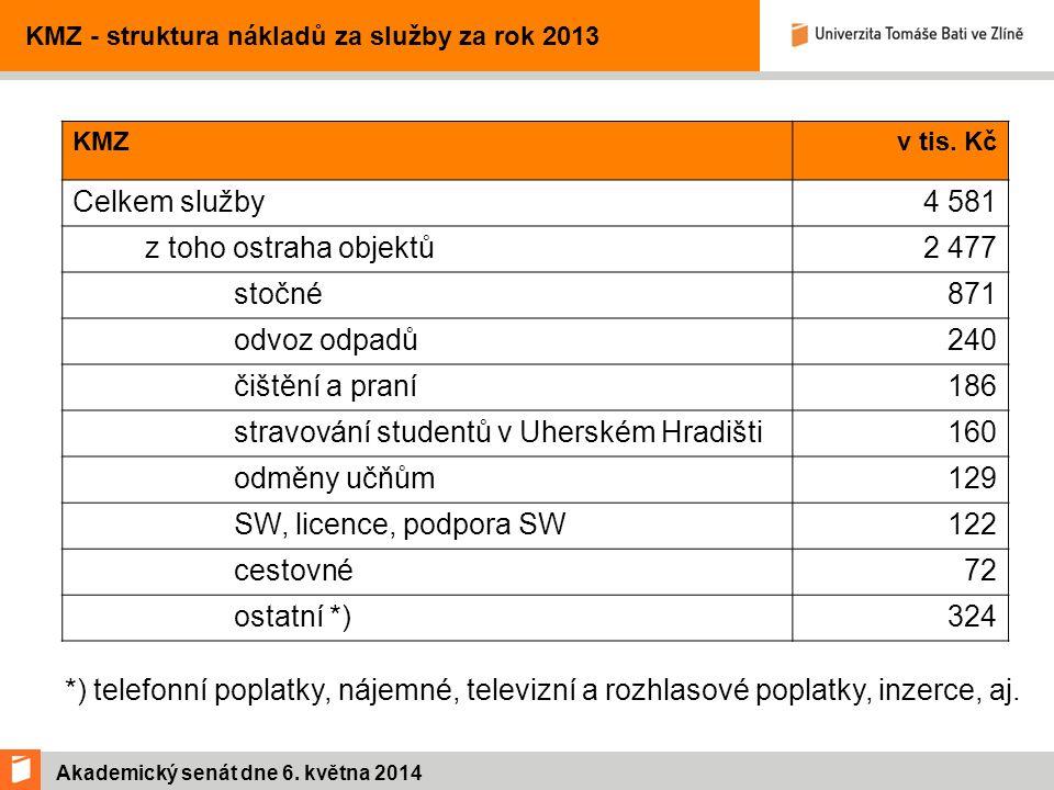 Akademický senát dne 6. května 2014 KMZ - struktura nákladů za služby za rok 2013 KMZv tis.