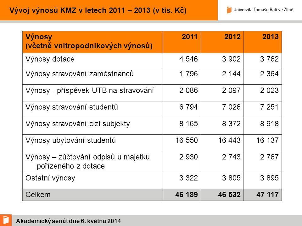 Akademický senát dne 6. května 2014 Vývoj výnosů KMZ v letech 2011 – 2013 (v tis.