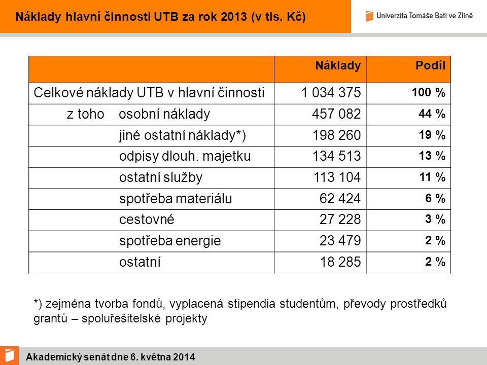 Akademický senát dne 6. května 2014 Náklady hlavní činnosti UTB za rok 2013 (v tis.