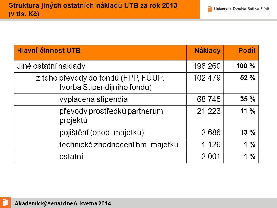 Akademický senát dne 6. května 2014 Struktura jiných ostatních nákladů UTB za rok 2013 (v tis.