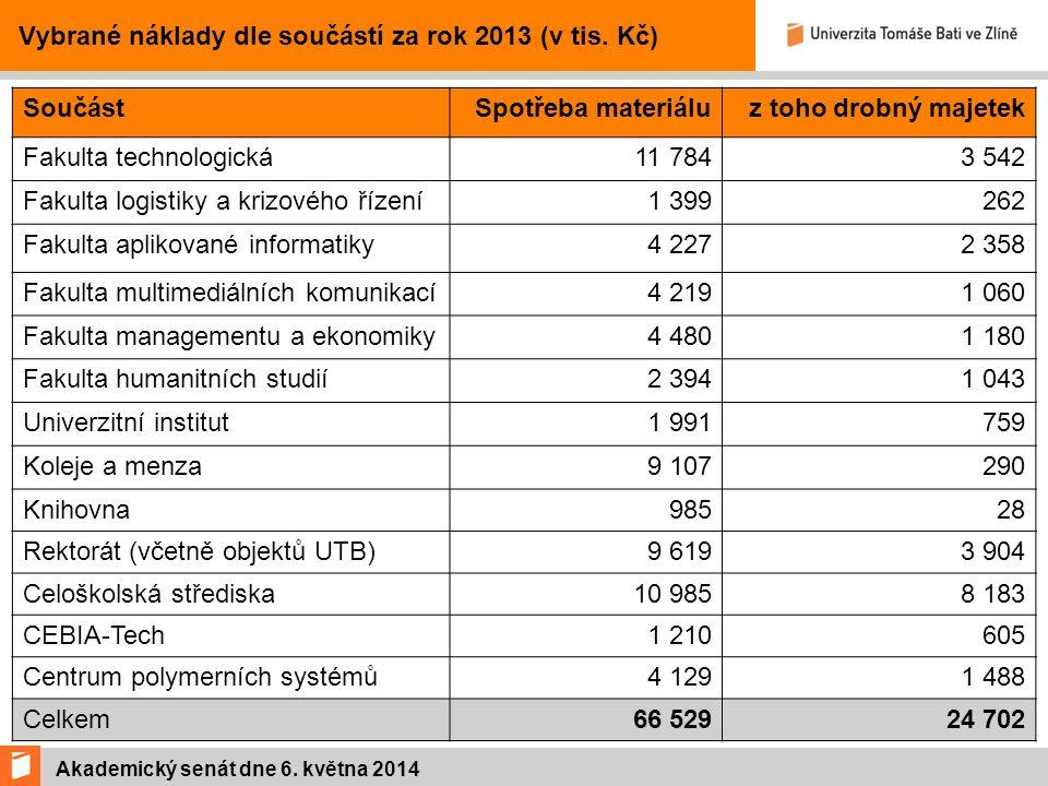 Akademický senát dne 6. května 2014 Vybrané náklady dle součástí za rok 2013 (v tis.