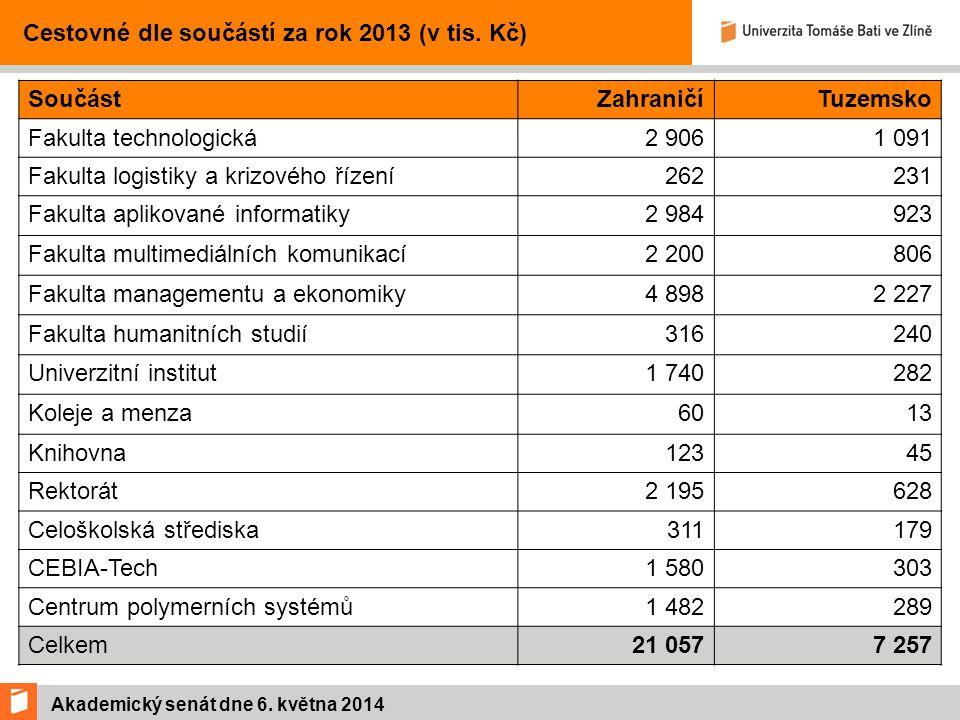 Akademický senát dne 6. května 2014 Cestovné dle součástí za rok 2013 (v tis.