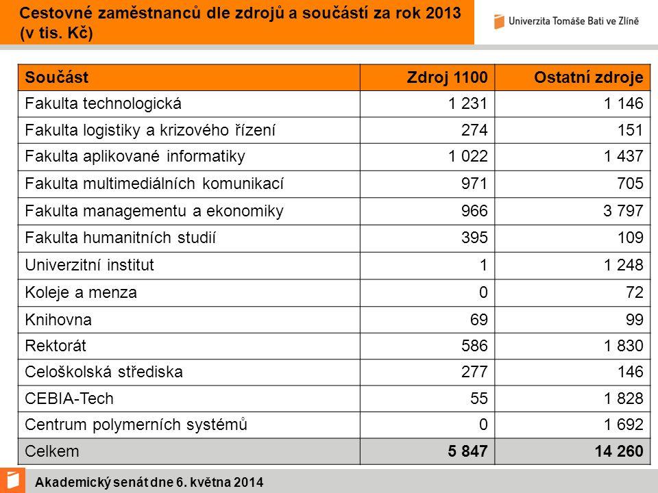 Akademický senát dne 6. května 2014 Cestovné zaměstnanců dle zdrojů a součástí za rok 2013 (v tis.