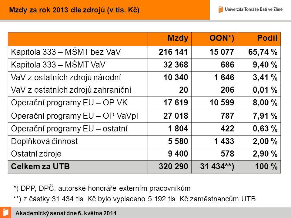Akademický senát dne 6. května 2014 Mzdy za rok 2013 dle zdrojů (v tis.