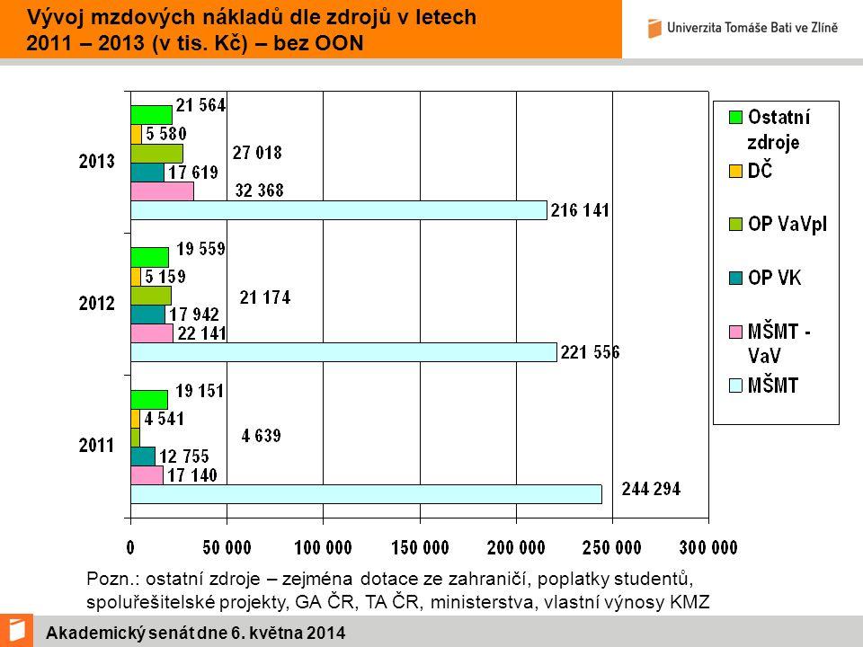 Akademický senát dne 6. května 2014 Vývoj mzdových nákladů dle zdrojů v letech 2011 – 2013 (v tis.