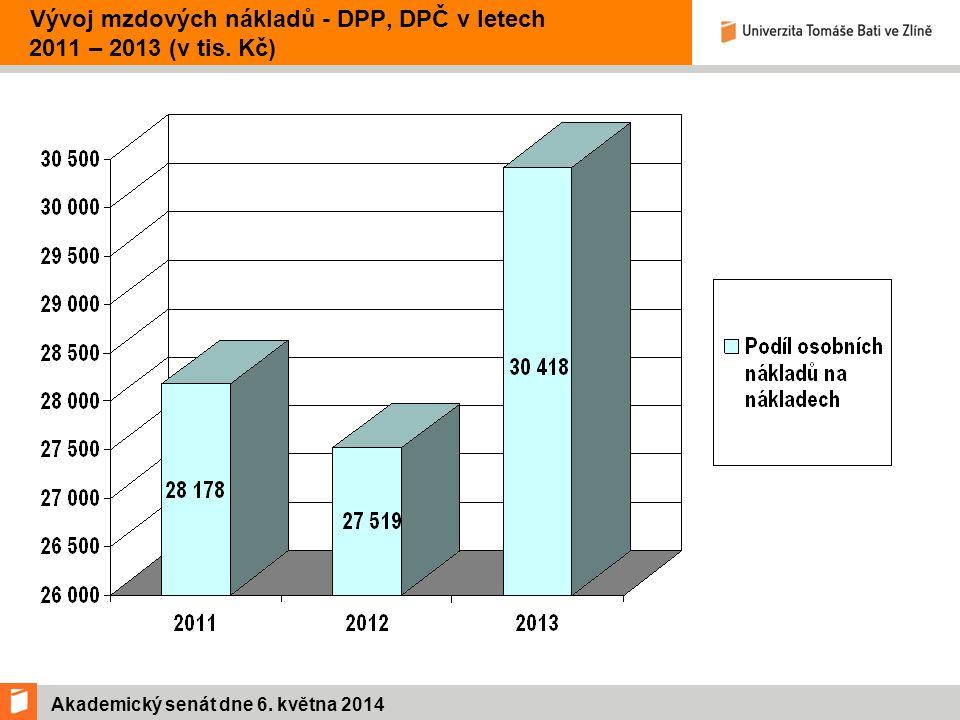 Akademický senát dne 6. května 2014 Vývoj mzdových nákladů - DPP, DPČ v letech 2011 – 2013 (v tis.