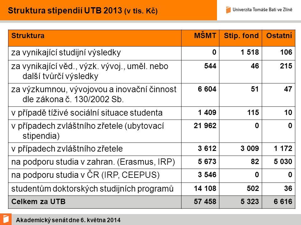 Akademický senát dne 6. května 2014 Struktura stipendií UTB 2013 (v tis.