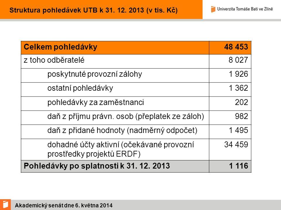 Akademický senát dne 6. května 2014 Struktura pohledávek UTB k 31.