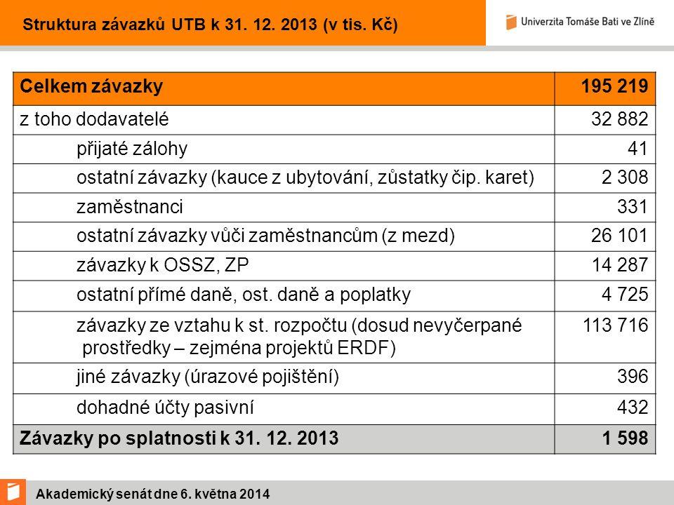 Akademický senát dne 6. května 2014 Struktura závazků UTB k 31.